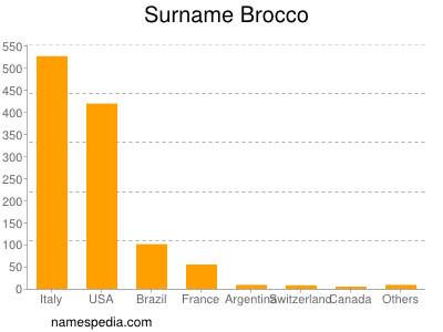 Surname Brocco