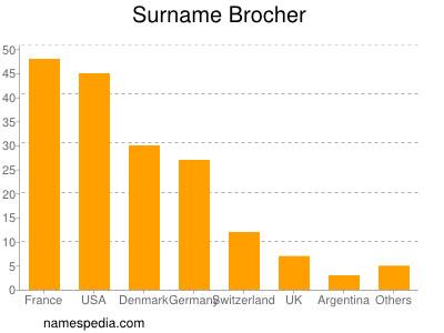 Surname Brocher