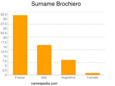 Surname Brochiero