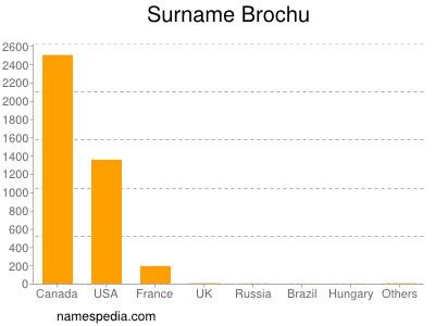 Surname Brochu
