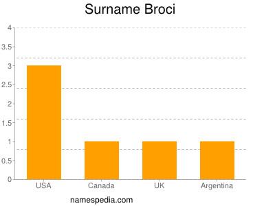 Surname Broci