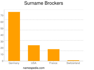 Surname Brockers