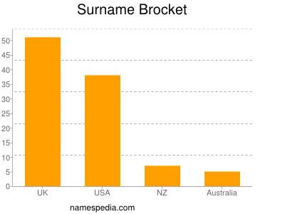 Surname Brocket