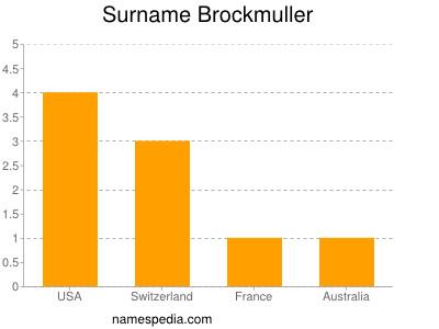 Surname Brockmuller