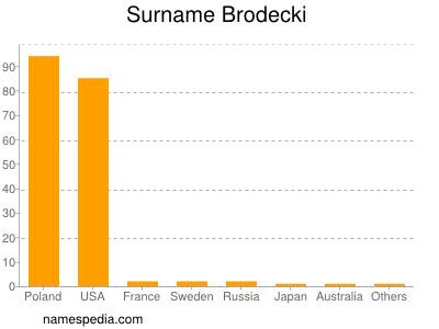 Surname Brodecki