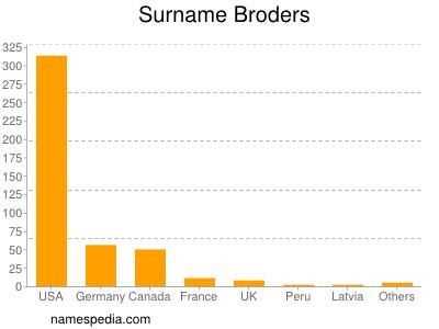 Surname Broders