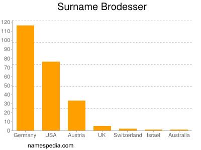 Surname Brodesser