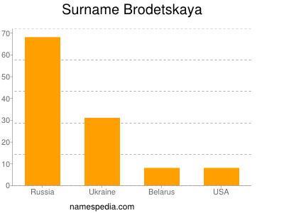 Surname Brodetskaya