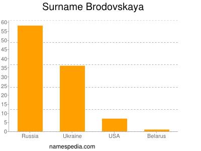 Surname Brodovskaya