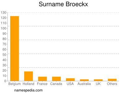 Surname Broeckx