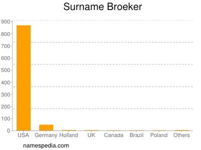 Surname Broeker