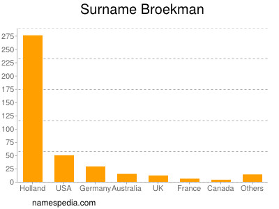 Surname Broekman