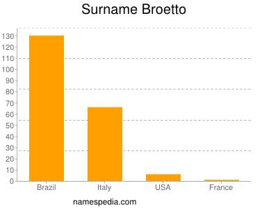 Surname Broetto