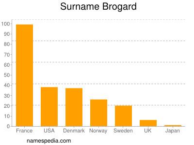 Surname Brogard