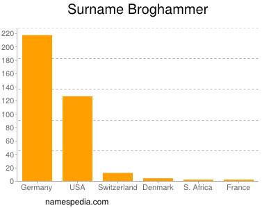 Surname Broghammer