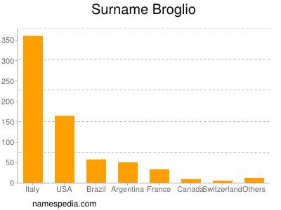 Surname Broglio