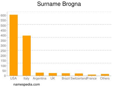Surname Brogna