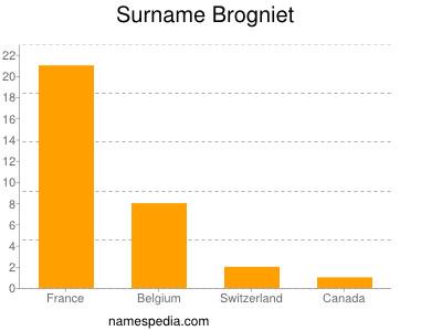 Surname Brogniet