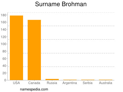 Surname Brohman