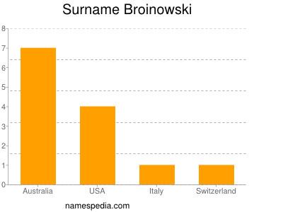 Surname Broinowski
