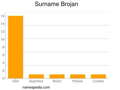 Surname Brojan