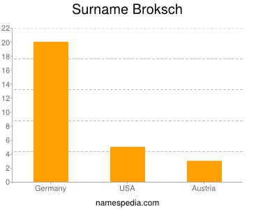 Surname Broksch