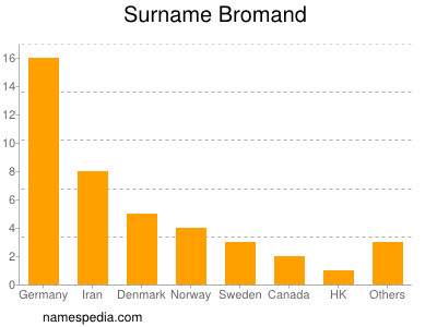 Surname Bromand