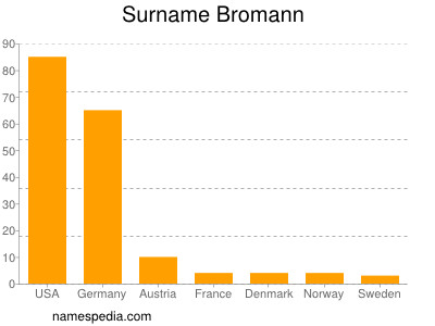 Surname Bromann
