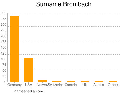 Surname Brombach