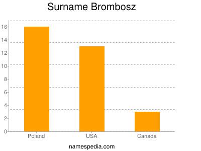 Surname Brombosz