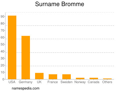 Surname Bromme