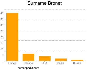 Surname Bronet