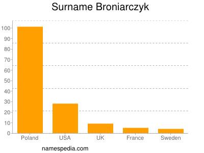Surname Broniarczyk