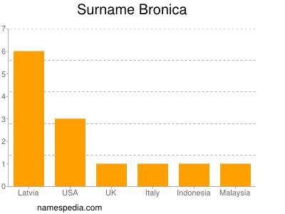 Surname Bronica