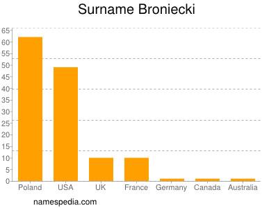 Surname Broniecki