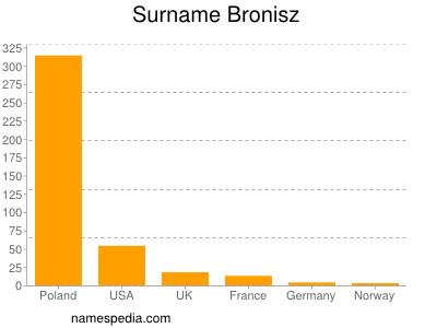 Surname Bronisz