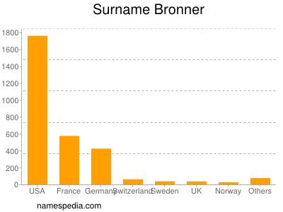 Surname Bronner