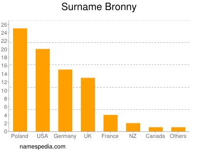 Surname Bronny