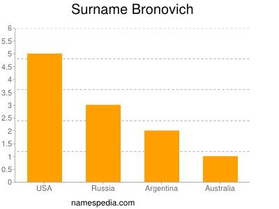 Surname Bronovich