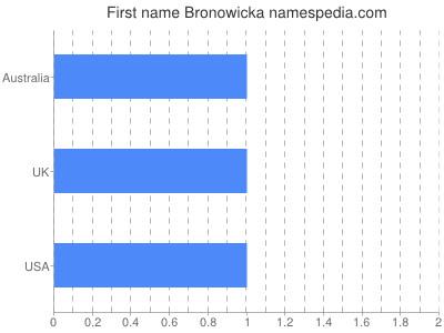 Given name Bronowicka