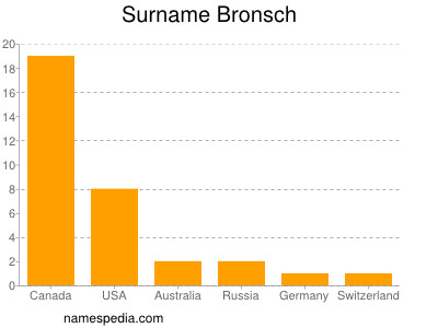 Surname Bronsch