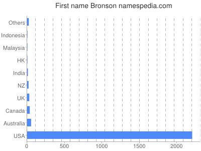 Given name Bronson