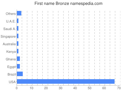Given name Bronze