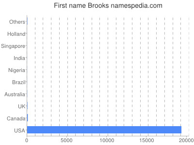 Given name Brooks