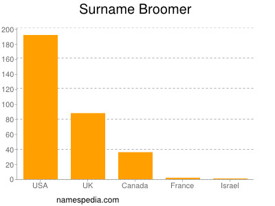 Surname Broomer