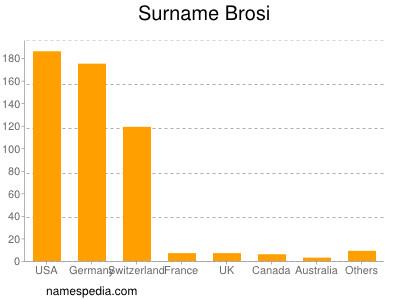 Surname Brosi