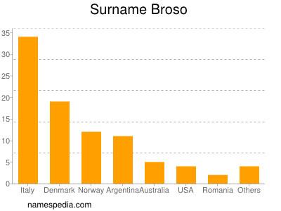 Surname Broso