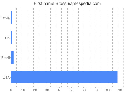 Given name Bross