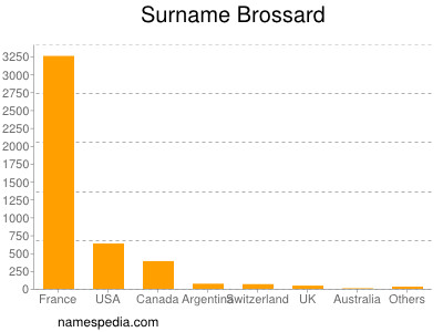 Surname Brossard