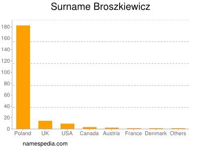 Surname Broszkiewicz